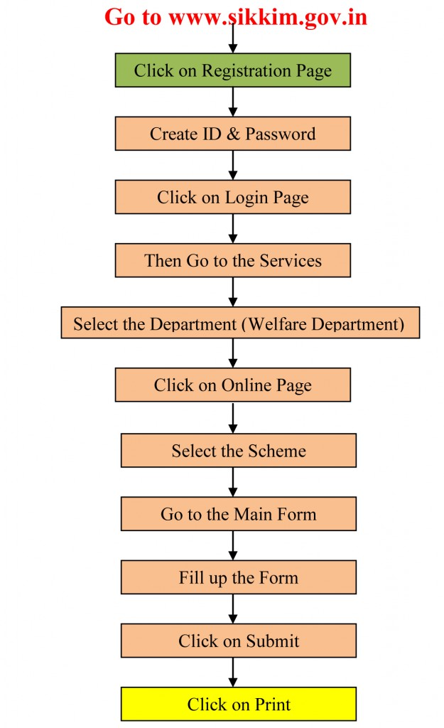 Image-Workflow for State Scholarships Portal